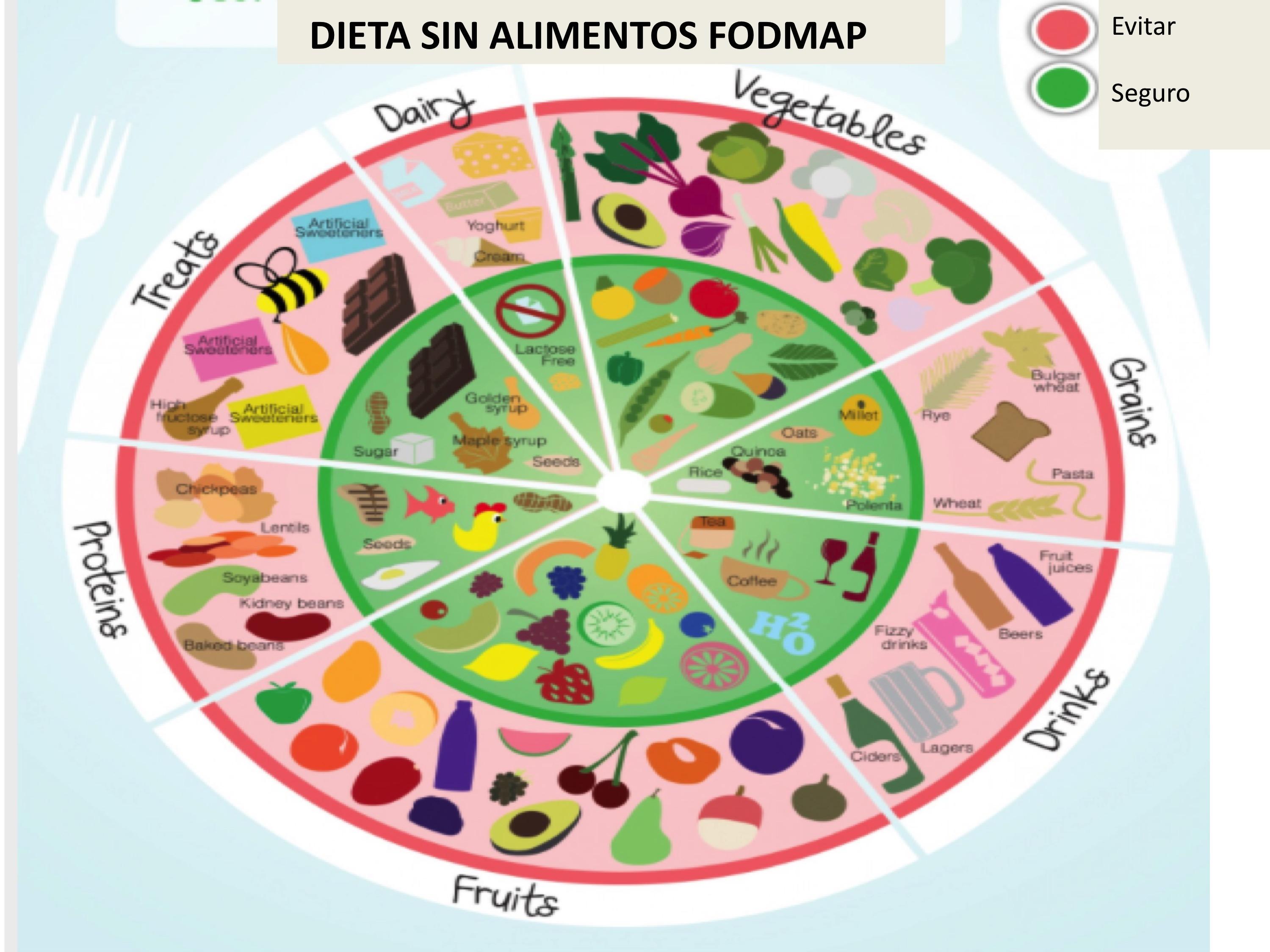 Colonoscopia dieta a seguir en ingles